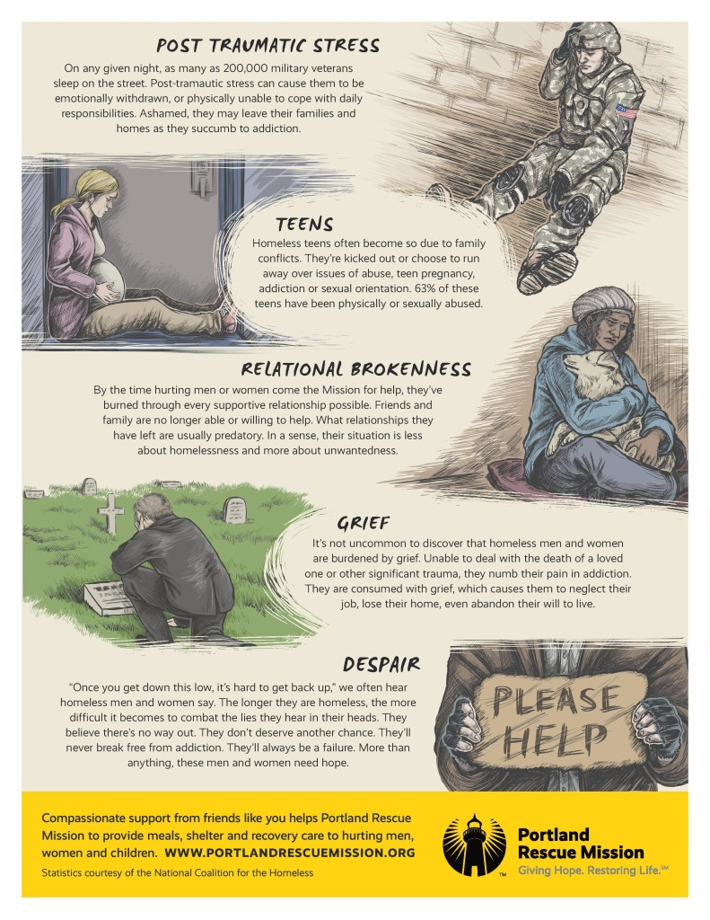 PRM Infographic 10 Causes of Homelessness 150519-page-002